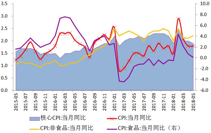交银宏观数据点评:PPI和CPI剪刀差现象再现