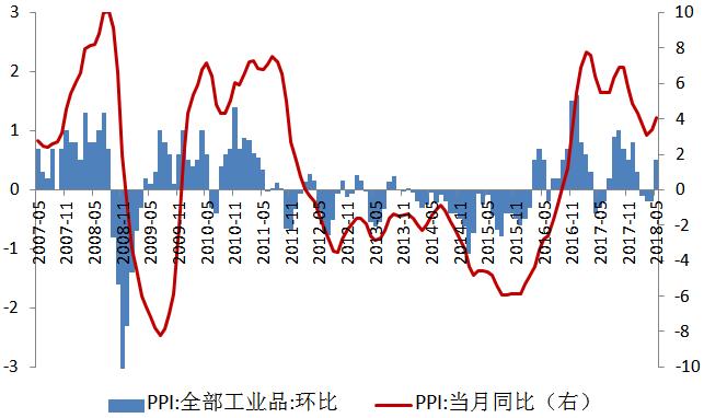 交银宏观数据点评:PPI和CPI剪刀差现象再现-中国金融商报网china.prcfe.com